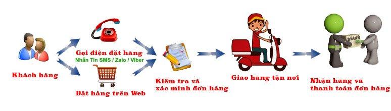 huong-dan-phuong-thuc-dat-mua-hang